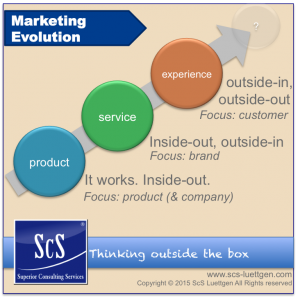 Marketing Evolution_en
